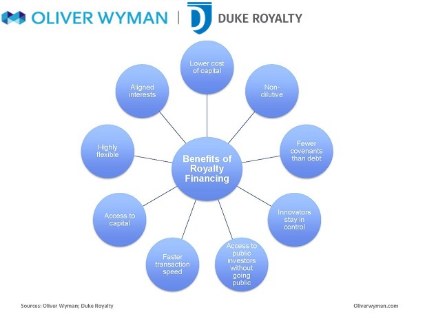 Royalty Financing: Unlocking Value in the Life Sciences