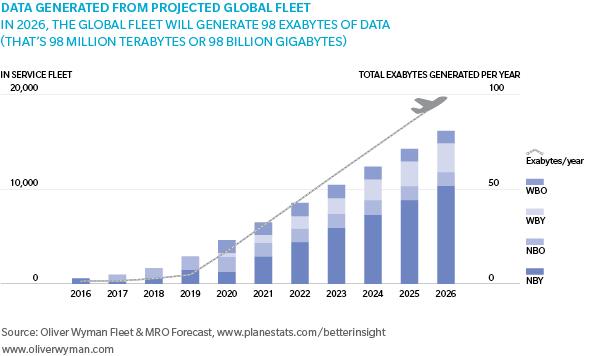 Trends 2017 technology - Mro Survey 2016