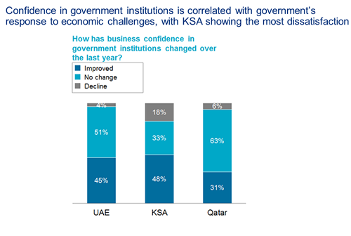 Zogby Oliver Wyman MIDDLE EAST BUSINESS CONFIDENCE SURVEY 2012