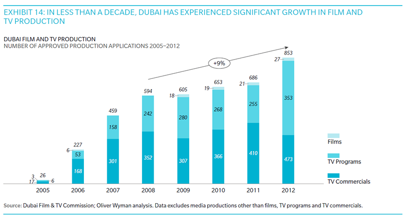 Oliver Wyman MENA production market