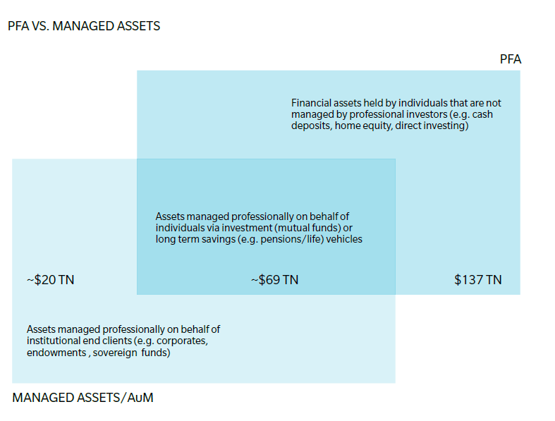 Oliver Wyman Personal financial asset report