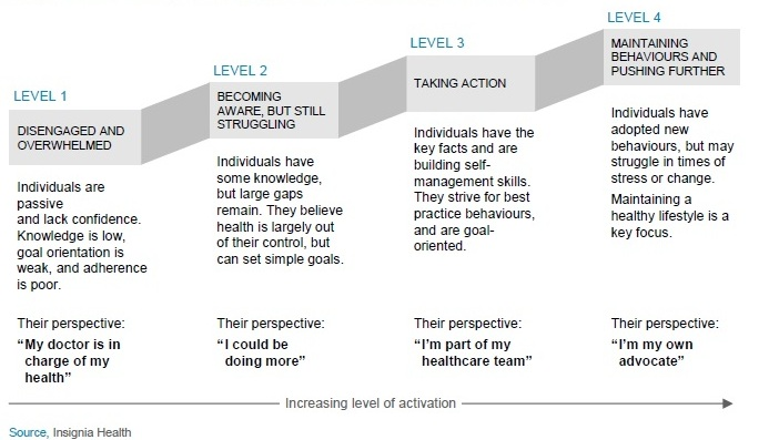 patient activation measure model