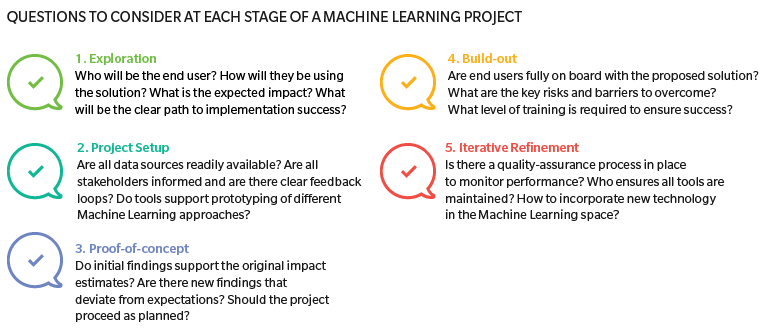 Algorithms Are Only Half Of The Machine Learning Story