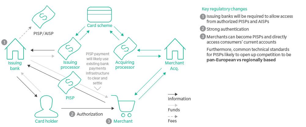 scheme fees merchants