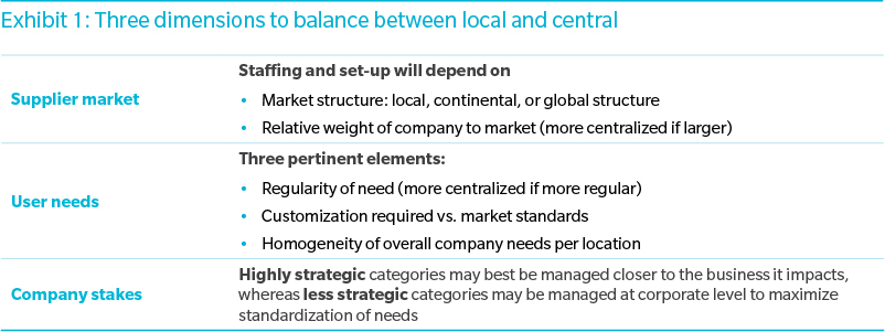 Designing the perfect procurement operating model in reality no organization can strike a perfect balance along these three dimensions a choice must be made to focus on a given dimension depending on the malvernweather Images