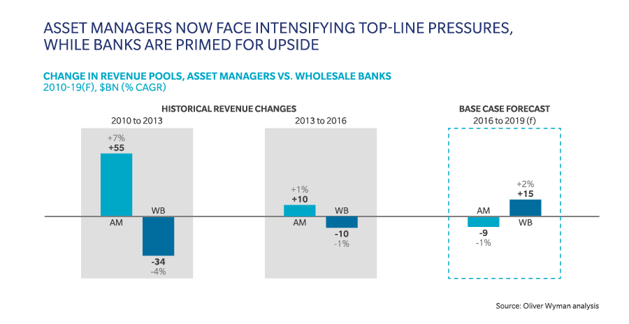 Wholesale Banks and Asset Managers: The World Turned Upside Down