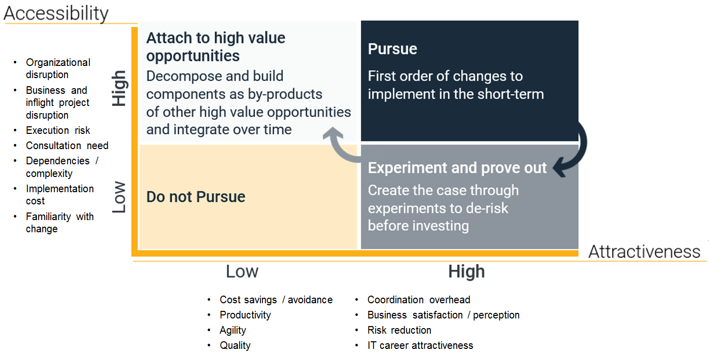 Components of A Fruitful Sales Force Vision Statement