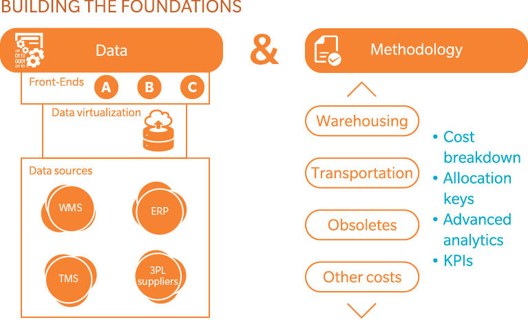 Data Virtualization For End-to-End Supply-Chain Transparency