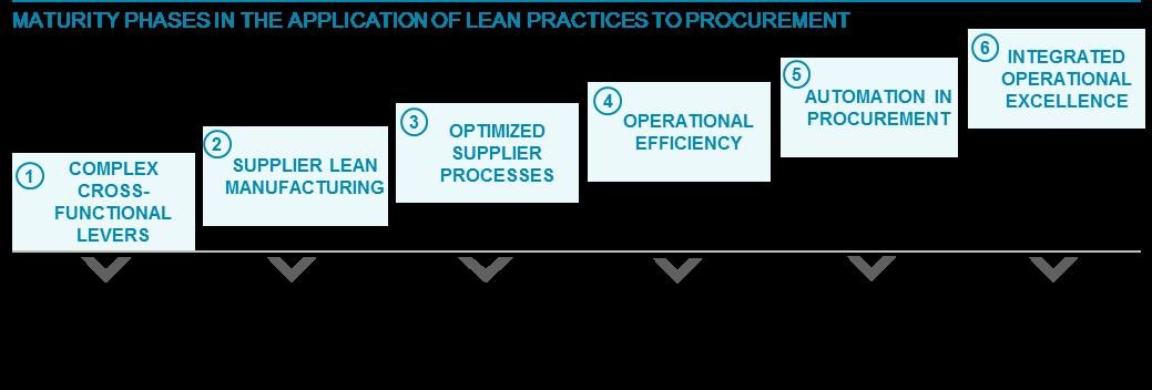 How Continuous Improvement Methods Contribute To Procurement