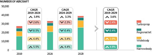 Global Fleet & MRO Market Forecast Commentary 2019-2029