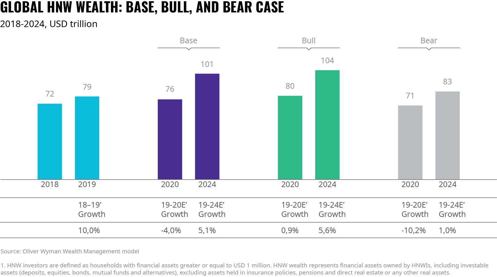 Global High-Net-Worth Individual Wealth Growth Scenarios