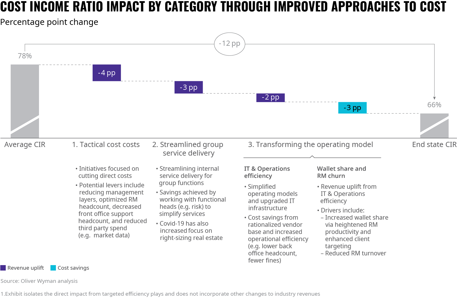 CIR Impact By Category of Cost Improvement Approaches